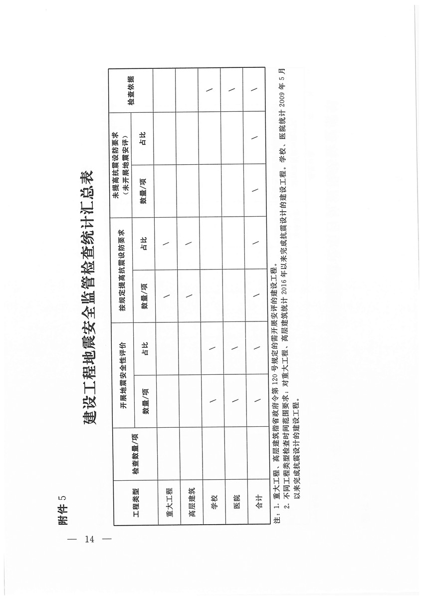 (盖章版)豫震办发[2020]6号—河南省防震抗震指挥部办公室 河南省地震局 河南省应急管理厅 河南省发展和改革委员会等部门关于印发河南省建设工程地震安全监管检查工作方案的通知(1)_页面_14.jpg